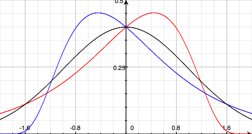 Skew normal distributions