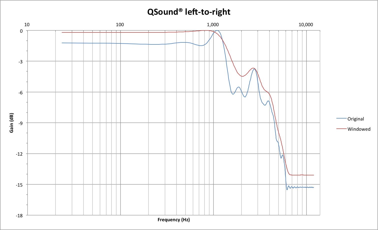 QSound left-to-right